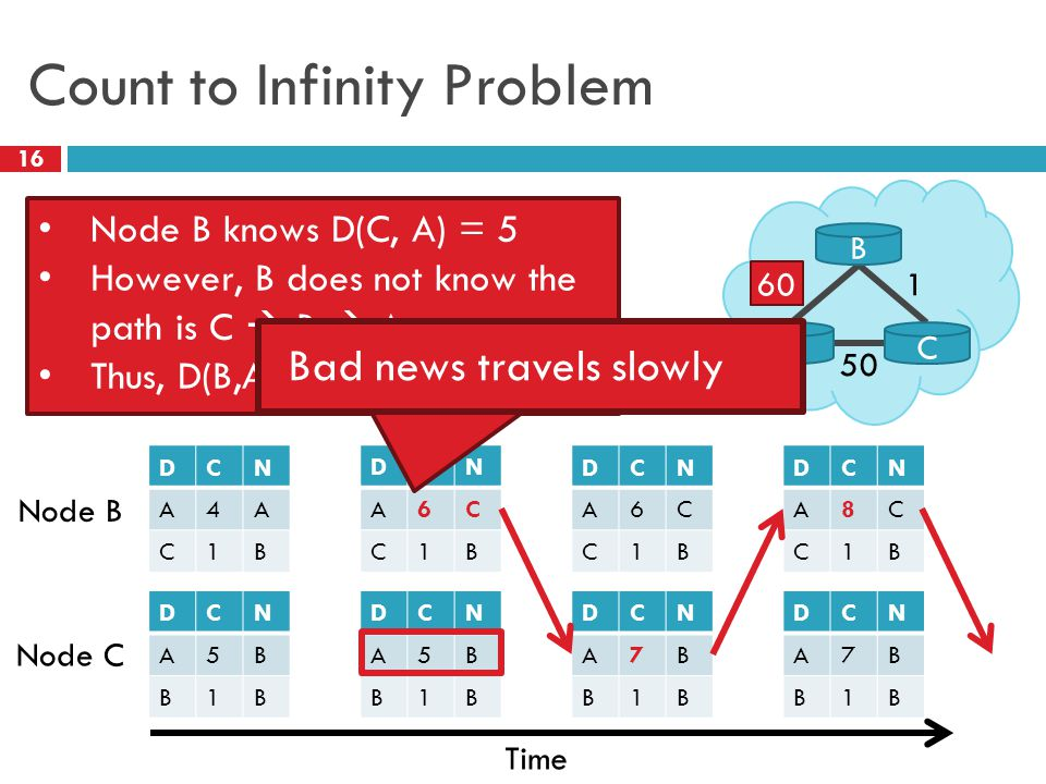 Count to Infinity Problem 16 4 1 A B C 50 60 Node B Node C Time DCN A4A C1B DCN A5B B1B DCN A6C C1B DCN A5B B1B DCN A6C C1B DCN A7B B1B DCN A8C C1B DCN A7B B1B Node B knows D(C, A) = 5 However, B does not know the path is C  B  A Thus, D(B,A) = 6 .