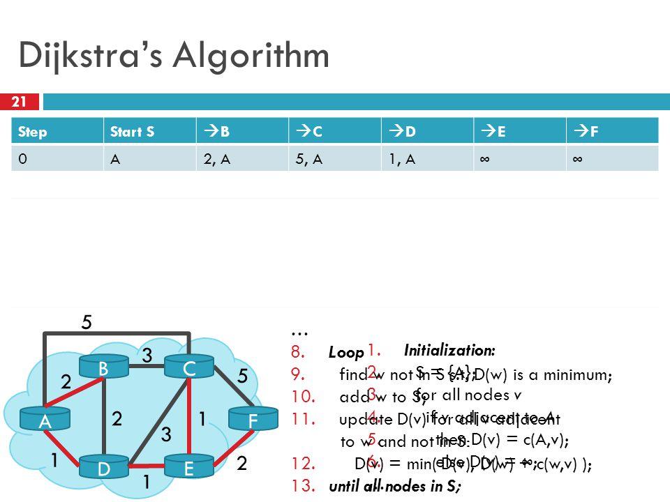 Dijkstra's Algorithm 21 StepStart S BB CC DD EE FF 0A2, A5, A1, A ∞∞ 1AD4, D2, D ∞ 2ADE3, E4, E 3ADEB 4ADEBC 5ADEBCF A BC D E F 5 2 3 5 2 1 1 2 3 1 1.