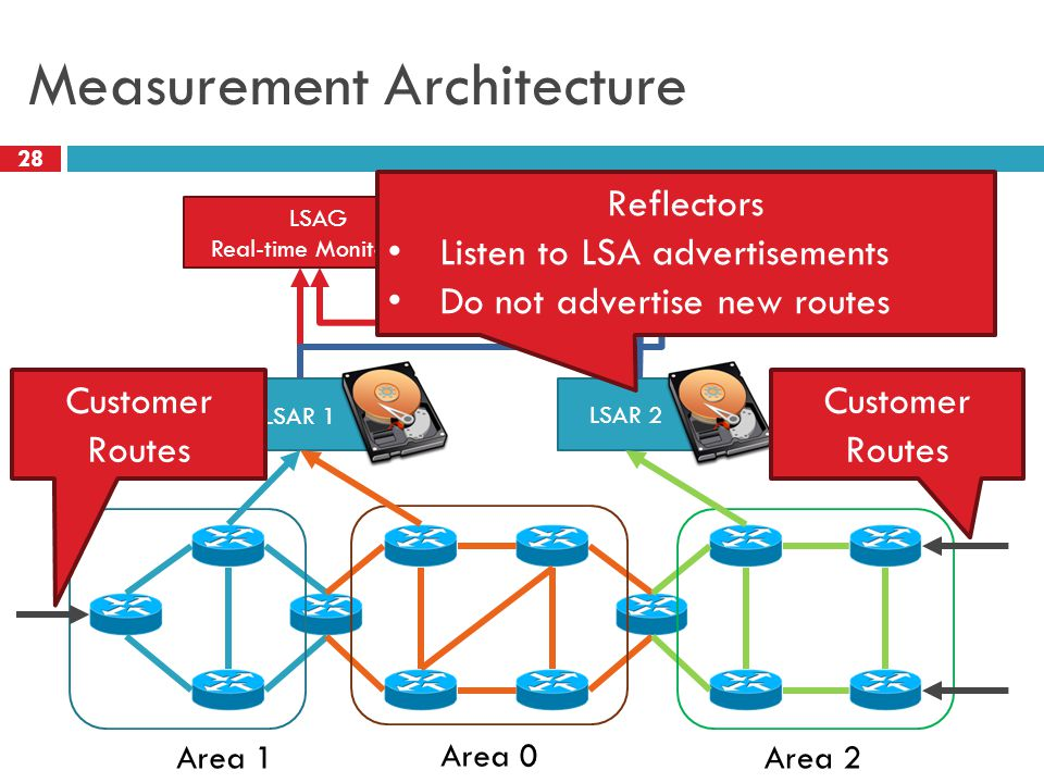 Measurement Architecture 28 Area 1 Area 0 Area 2 LSAR 1 LSAR 2 LSAG Real-time Monitoring OSPFScan Offline Analysis Customer Routes Reflectors Listen to LSA advertisements Do not advertise new routes