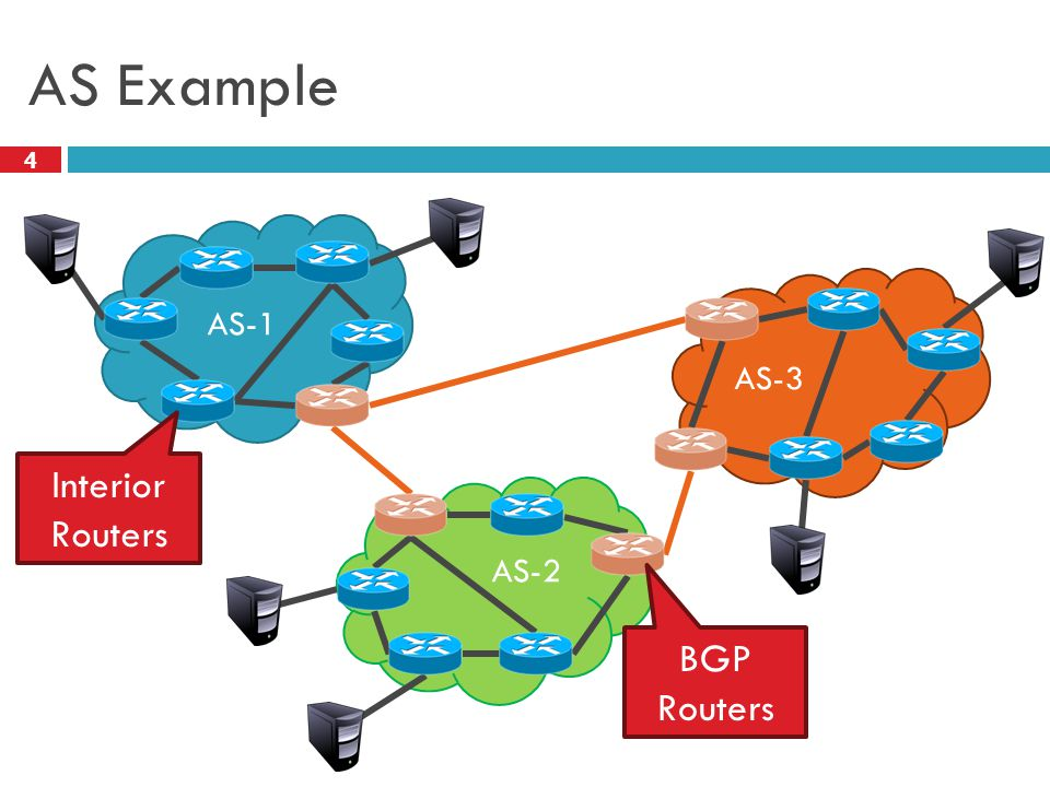 AS Example 4 AS-1 AS-2 AS-3 Interior Routers BGP Routers