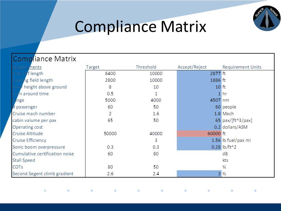 Company LOGO www.company.com Compliance Matrix