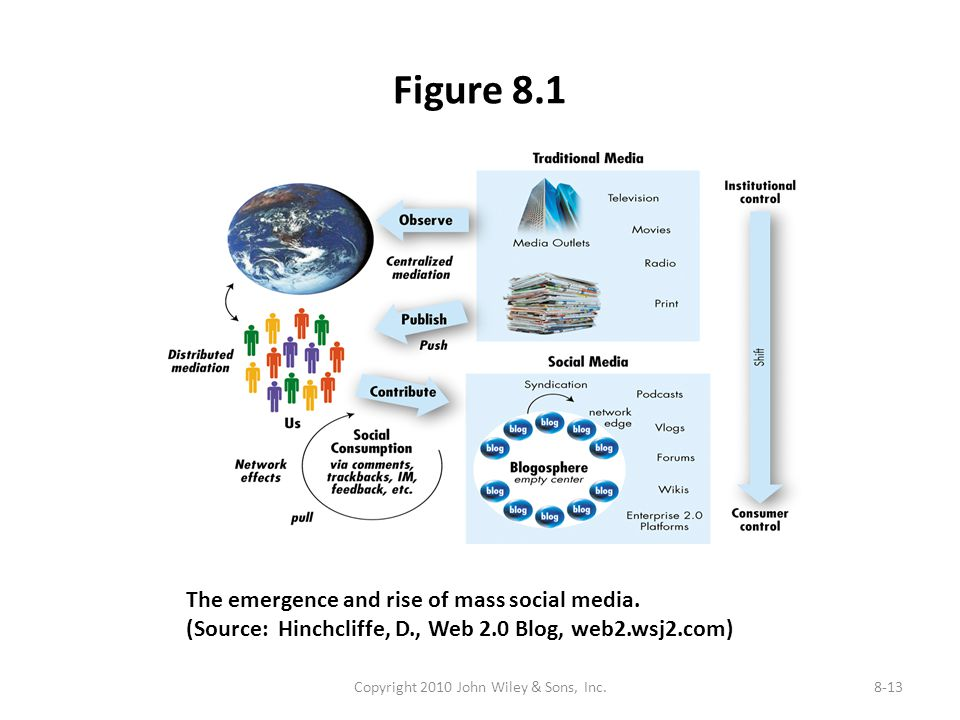 Figure 8.1 Copyright 2010 John Wiley & Sons, Inc.8-13 The emergence and rise of mass social media. (Source: Hinchcliffe, D., Web 2.0 Blog, web2.wsj2.c