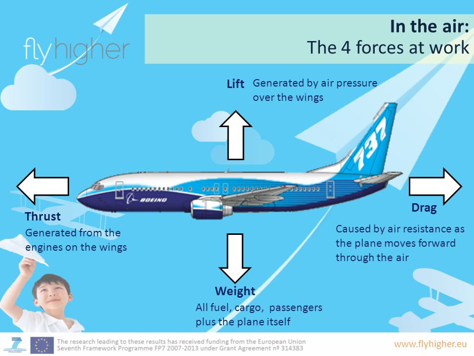 www.flyhigher.eu The Modern Plane: All types still work on these principles Today we see a huge amount of varied aircraft flying and carrying people all over the world...