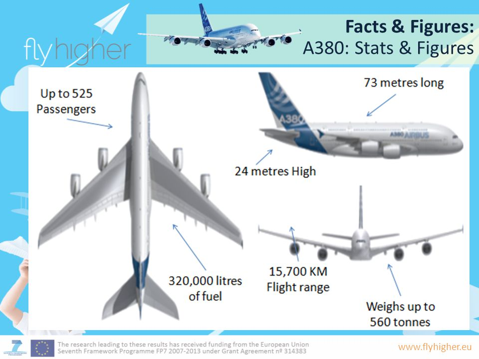 www.flyhigher.eu Facts & Figures: Going around the world.