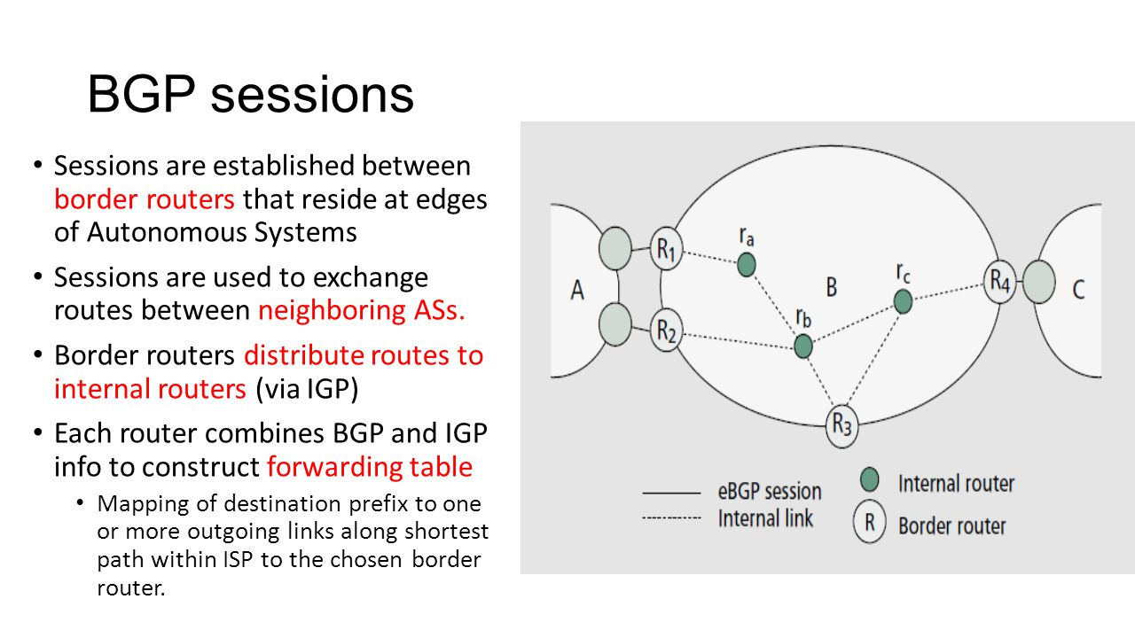 BGP sessions Sessions are established between border routers that reside at edges of Autonomous Systems Sessions are used to exchange routes between neighboring ASs.