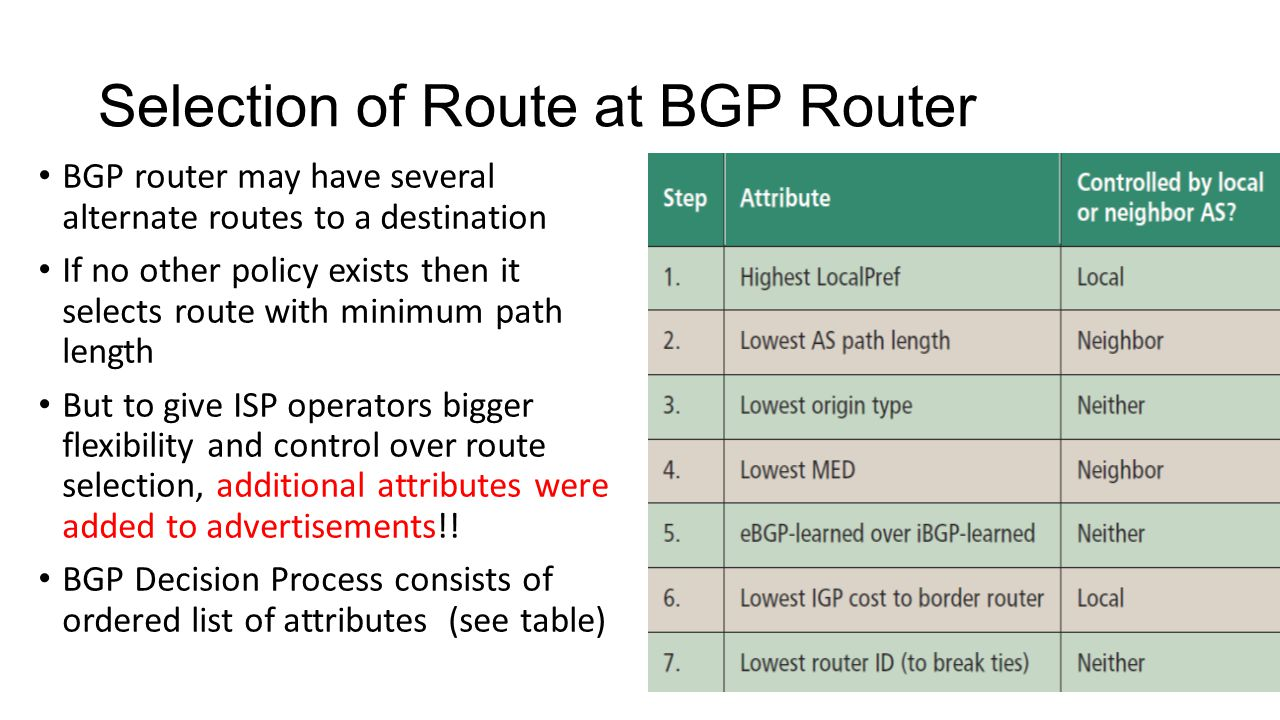 Selection of Route at BGP Router BGP router may have several alternate routes to a destination If no other policy exists then it selects route with minimum path length But to give ISP operators bigger flexibility and control over route selection, additional attributes were added to advertisements!.