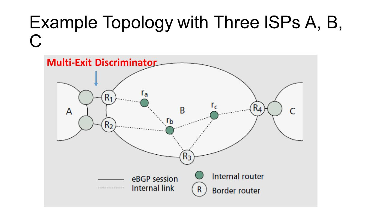 Example Topology with Three ISPs A, B, C Multi-Exit Discriminator