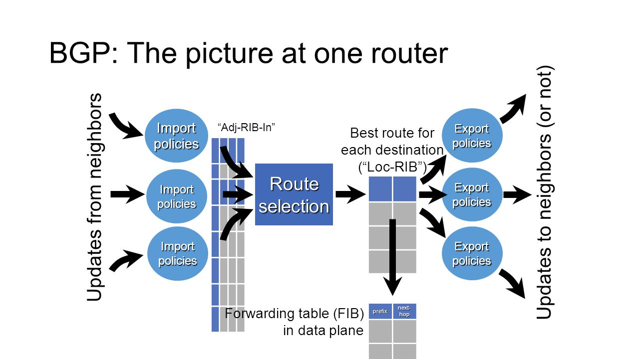 BGP: The picture at one router Adj-RIB-In Import policies Route selection Updates from neighbors Best route for each destination ( Loc-RIB ) prefix next- hop Forwarding table (FIB) in data plane Export policies Updates to neighbors (or not)