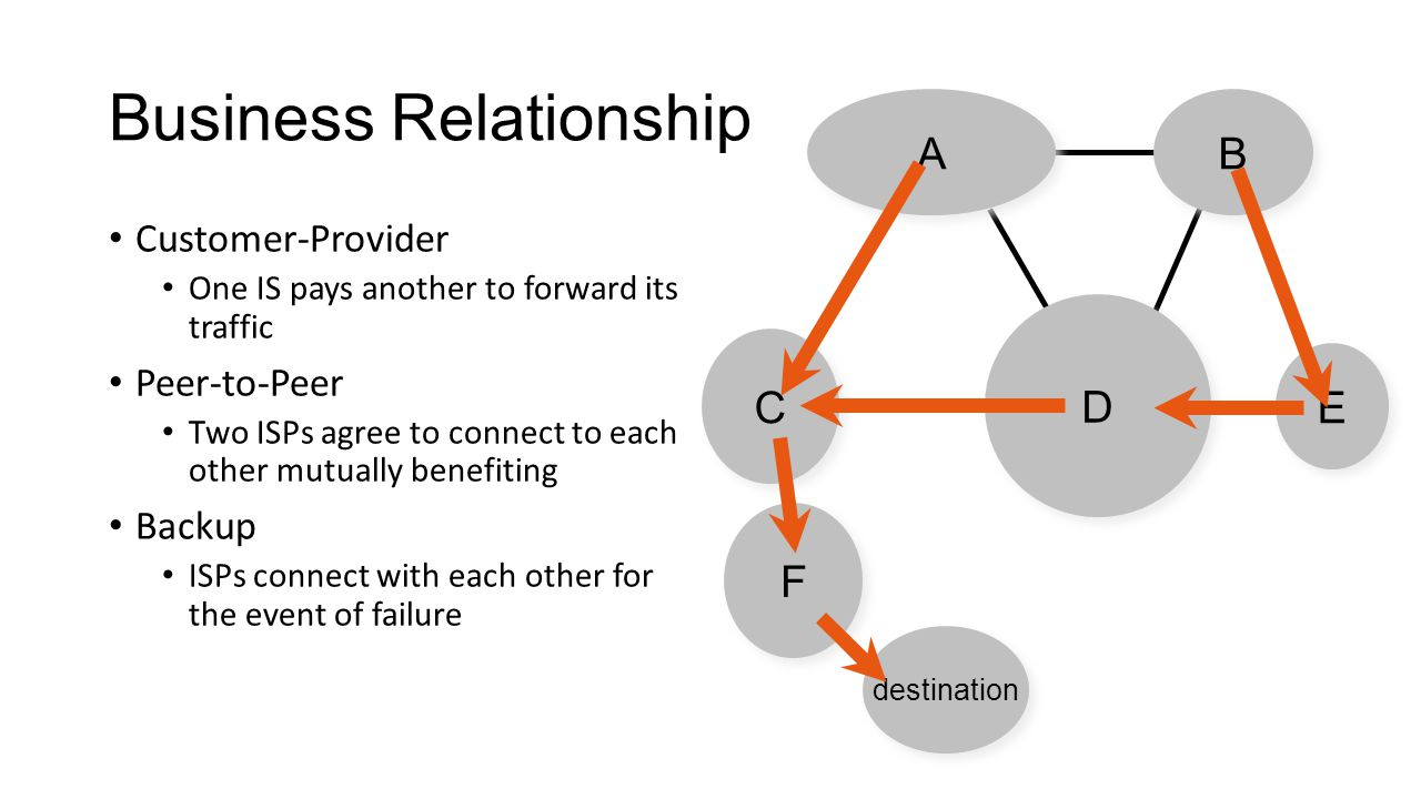Business Relationship Customer-Provider One IS pays another to forward its traffic Peer-to-Peer Two ISPs agree to connect to each other mutually benefiting Backup ISPs connect with each other for the event of failure D D A A B B E E destination C C F F