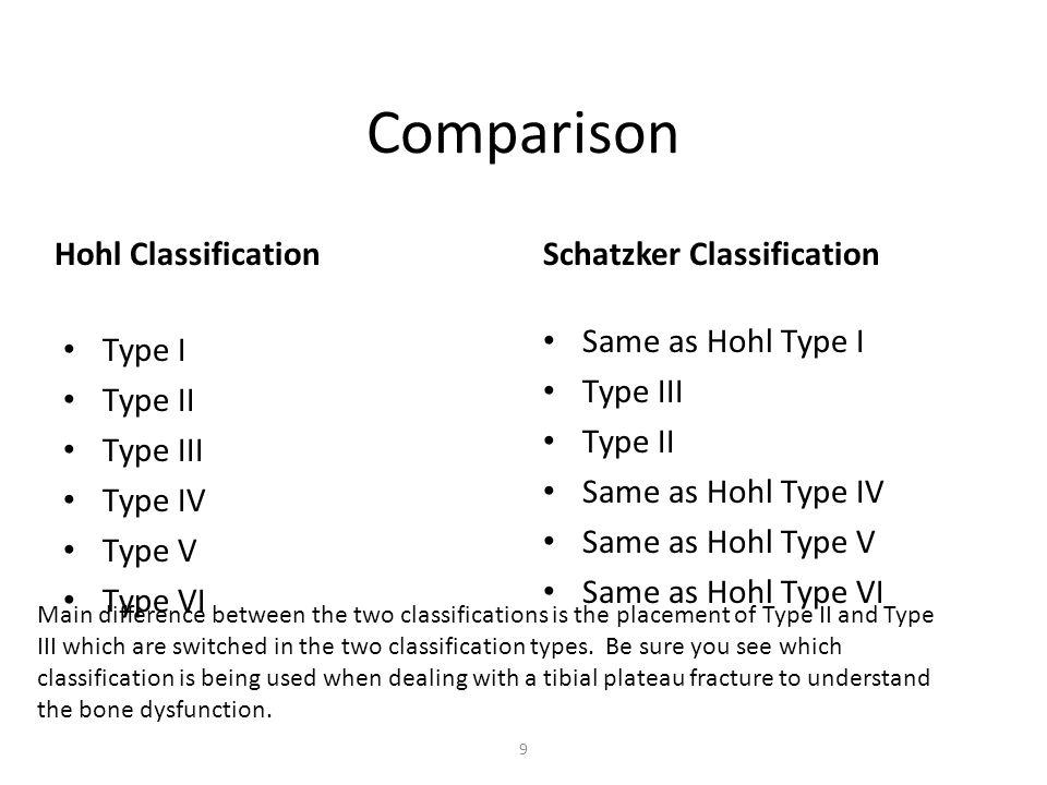 Comparison Hohl ClassificationSchatzker Classification Type I Type II Type III Type IV Type V Type VI Same as Hohl Type I Type III Type II Same as Hoh