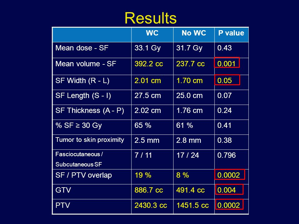 Results WCNo WCP value Mean dose - SF33.1 Gy31.7 Gy0.43 Mean volume - SF392.2 cc237.7 cc0.001 SF Width (R - L)2.01 cm1.70 cm0.05 SF Length (S - I)27.5