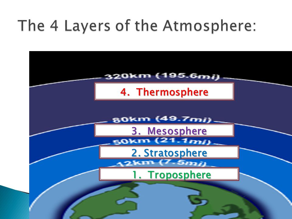4. Thermosphere 3. Mesosphere 2. Stratosphere 1. Troposphere