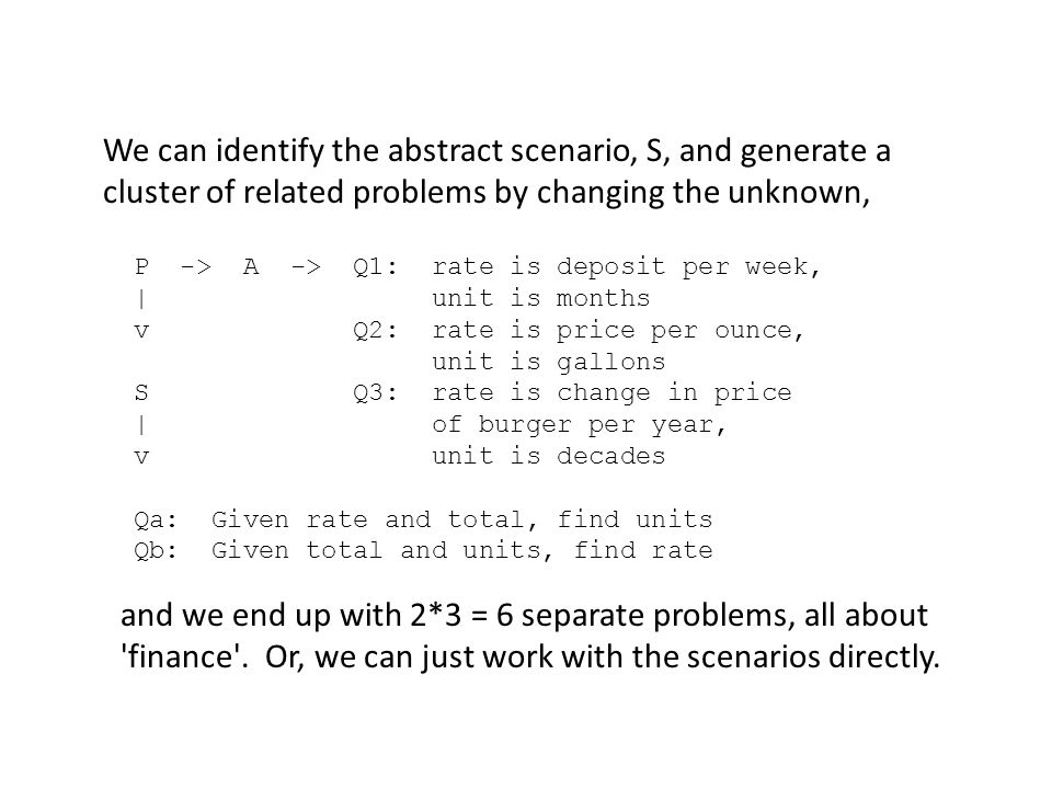 We can identify the abstract scenario, S, and generate a cluster of related problems by changing the unknown, P -> A -> Q1: rate is deposit per week, | unit is months v Q2: rate is price per ounce, unit is gallons S Q3: rate is change in price | of burger per year, v unit is decades Qa: Given rate and total, find units Qb: Given total and units, find rate and we end up with 2*3 = 6 separate problems, all about finance .