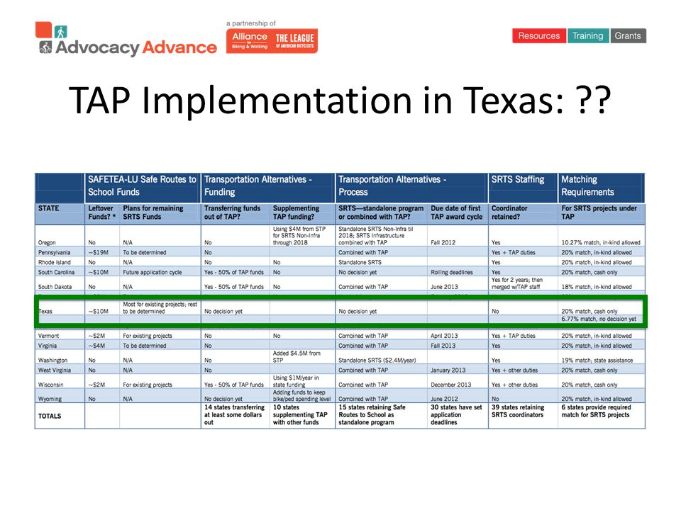 TAP Implementation in Texas: