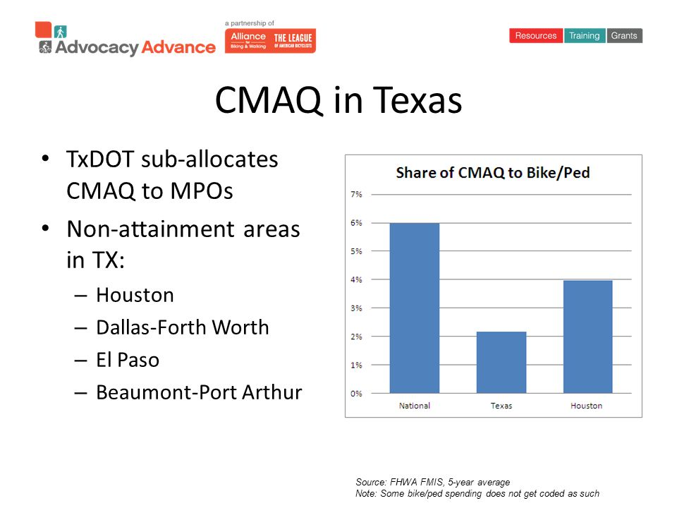 CMAQ in Texas TxDOT sub-allocates CMAQ to MPOs Non-attainment areas in TX: – Houston – Dallas-Forth Worth – El Paso – Beaumont-Port Arthur Source: FHWA FMIS, 5-year average Note: Some bike/ped spending does not get coded as such