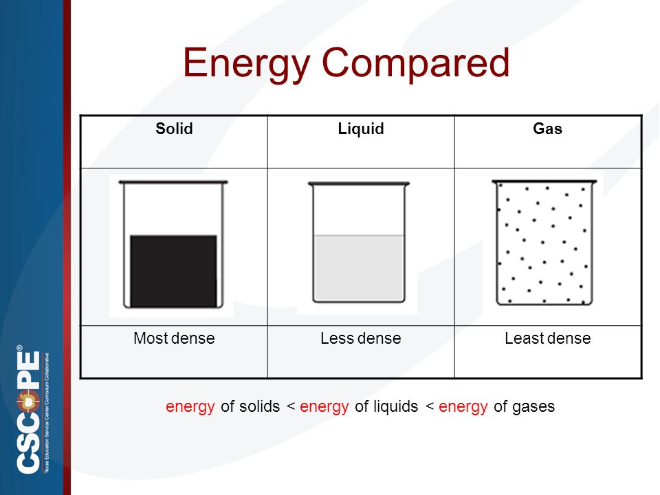 Energy Compared energy of solids < energy of liquids < energy of gases SolidLiquidGas Most denseLess denseLeast dense
