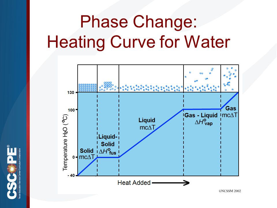 Phase Change: Heating Curve for Water Image source: