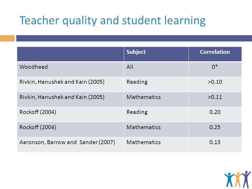 Teacher quality and student learning SubjectCorrelation WoodheadAll0* Rivkin, Hanushek and Kain (2005)Reading>0.10 Rivkin, Hanushek and Kain (2005)Mathematics>0.11 Rockoff (2004)Reading0.20 Rockoff (2004)Mathematics0.25 Aaronson, Barrow and Sander (2007)Mathematics0.13