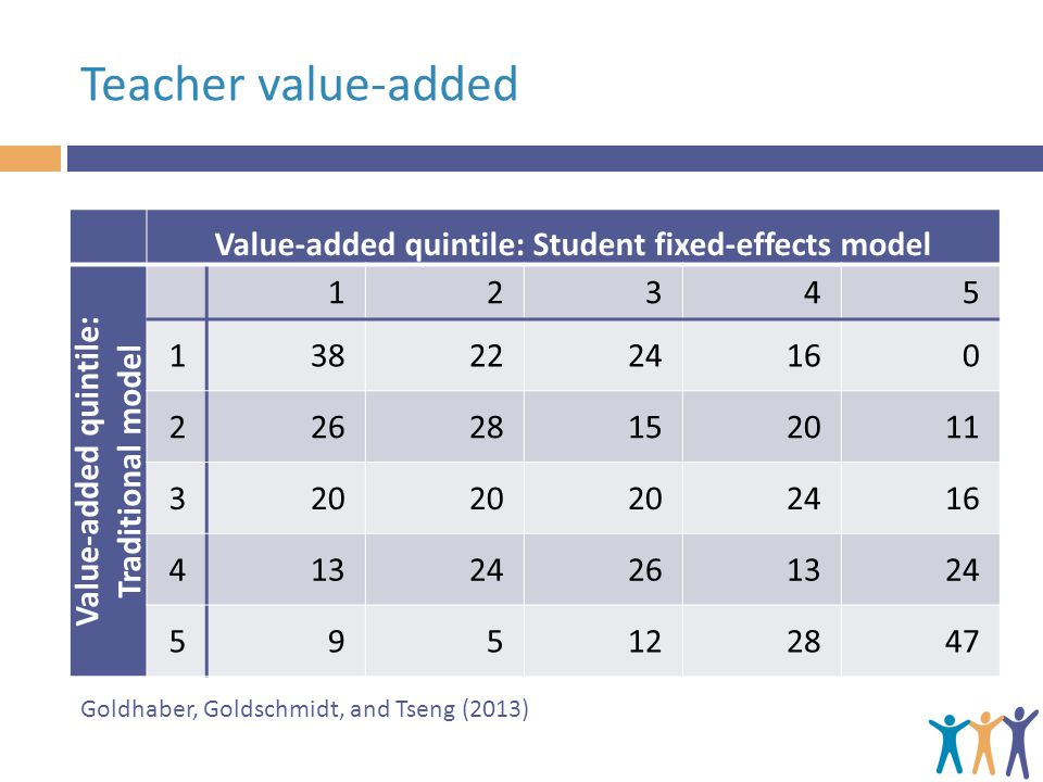 Teacher value-added Value-added quintile: Student fixed-effects model Value-added quintile: Traditional model 12345 1382224160 22628152011 320 2416 41