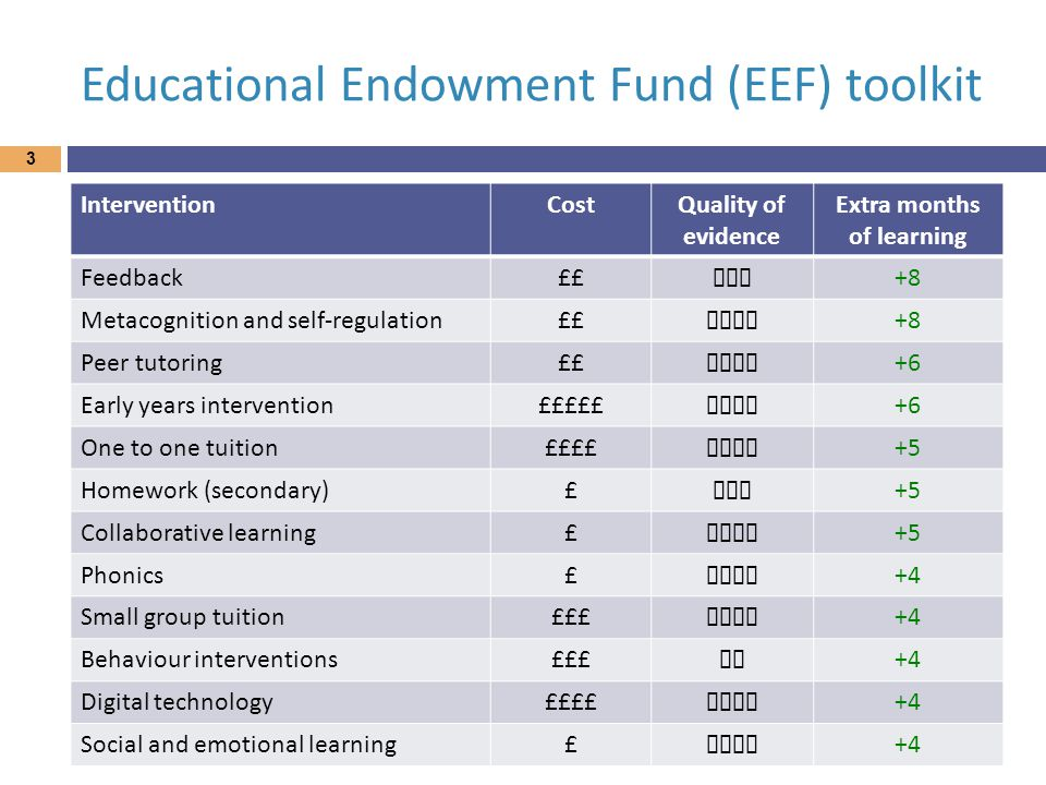 Educational Endowment Fund (EEF) toolkit 3 InterventionCostQuality of evidence Extra months of learning Feedback££ ★★★ +8 Metacognition and self-regul