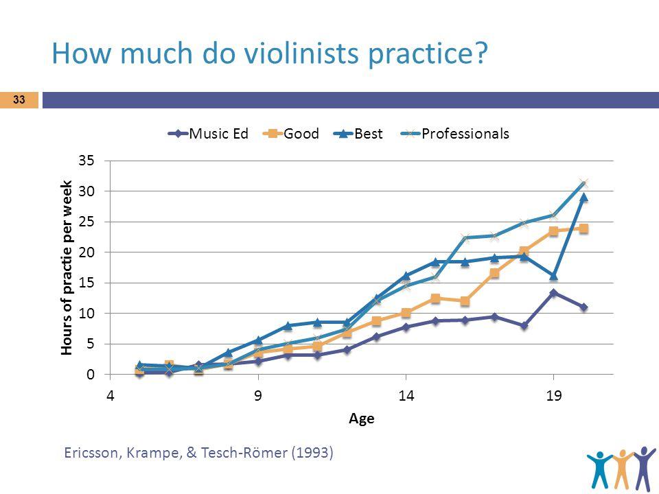 How much do violinists practice? Ericsson, Krampe, & Tesch-Römer (1993) 33