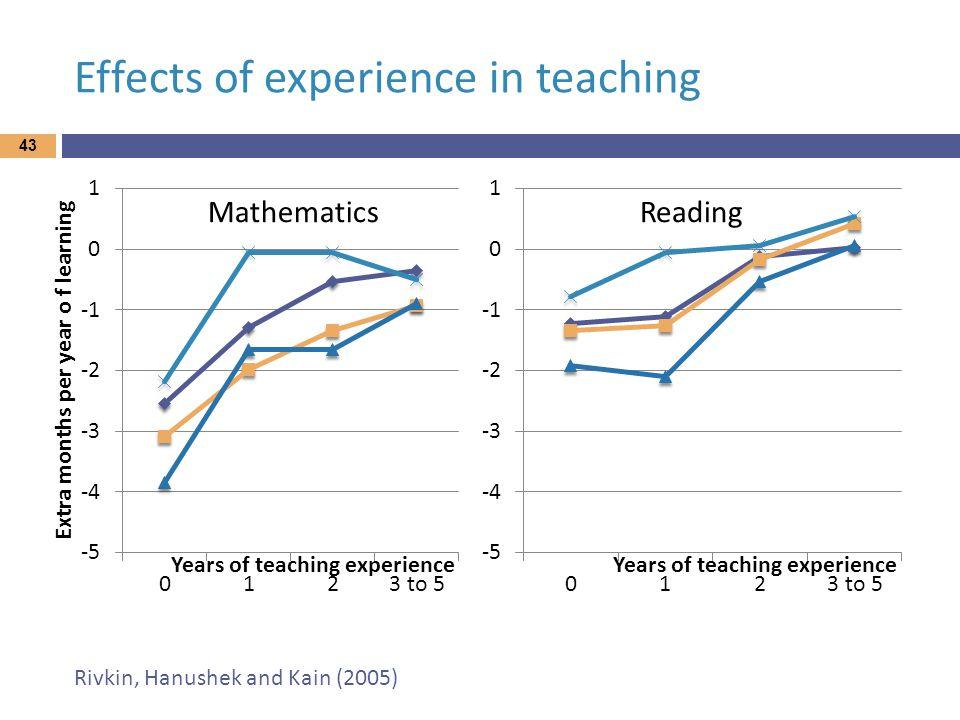 Effects of experience in teaching 43 MathematicsReading Rivkin, Hanushek and Kain (2005)