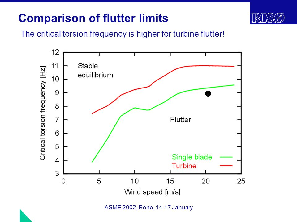 ASME 2002, Reno, 14-17 January Comparison of flutter limits The critical torsion frequency is higher for turbine flutter!