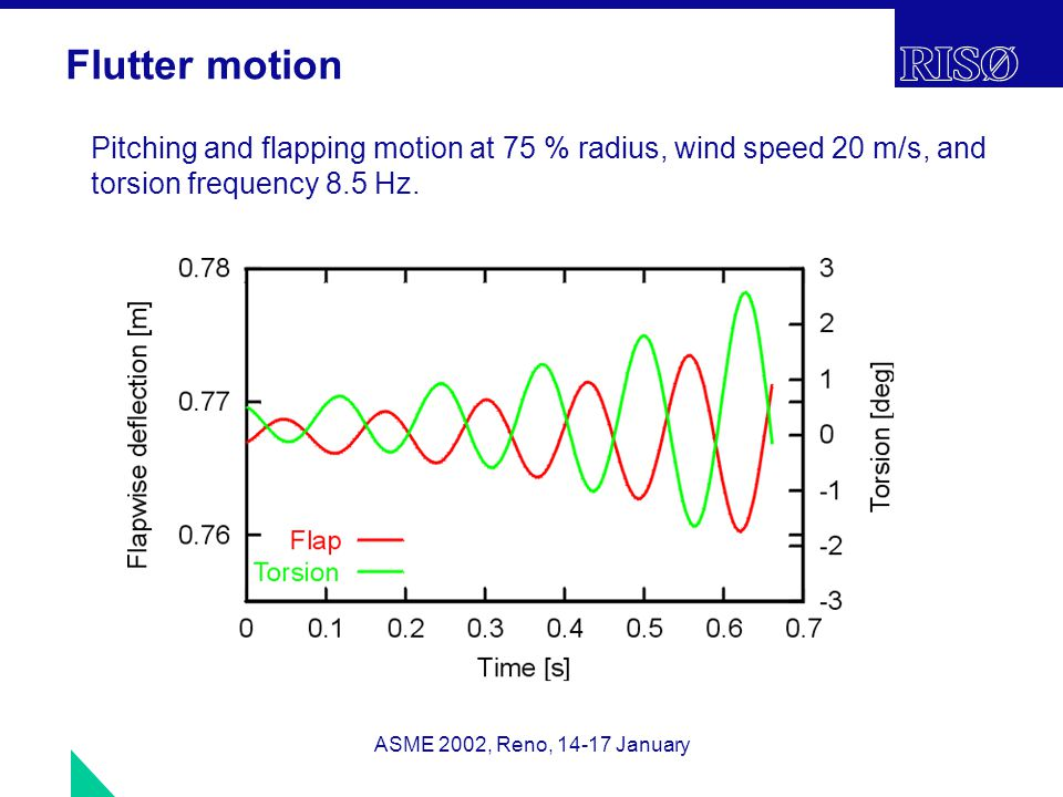 ASME 2002, Reno, 14-17 January Flutter motion Pitching and flapping motion at 75 % radius, wind speed 20 m/s, and torsion frequency 8.5 Hz.