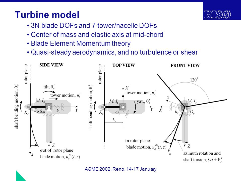 ASME 2002, Reno, 14-17 January Turbine model 3N blade DOFs and 7 tower/nacelle DOFs Center of mass and elastic axis at mid-chord Blade Element Momentum theory Quasi-steady aerodynamics, and no turbulence or shear