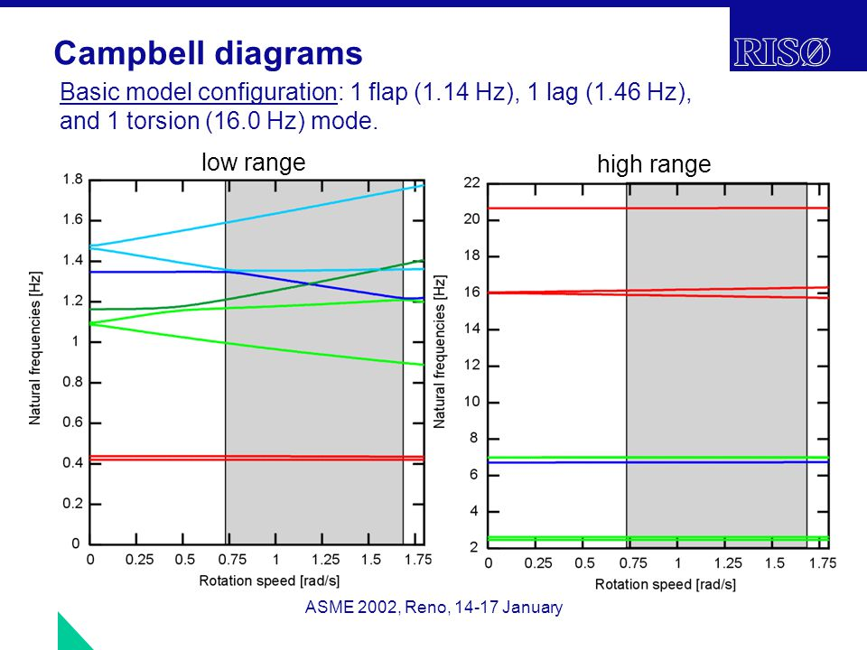 ASME 2002, Reno, 14-17 January Campbell diagrams Basic model configuration: 1 flap (1.14 Hz), 1 lag (1.46 Hz), and 1 torsion (16.0 Hz) mode.