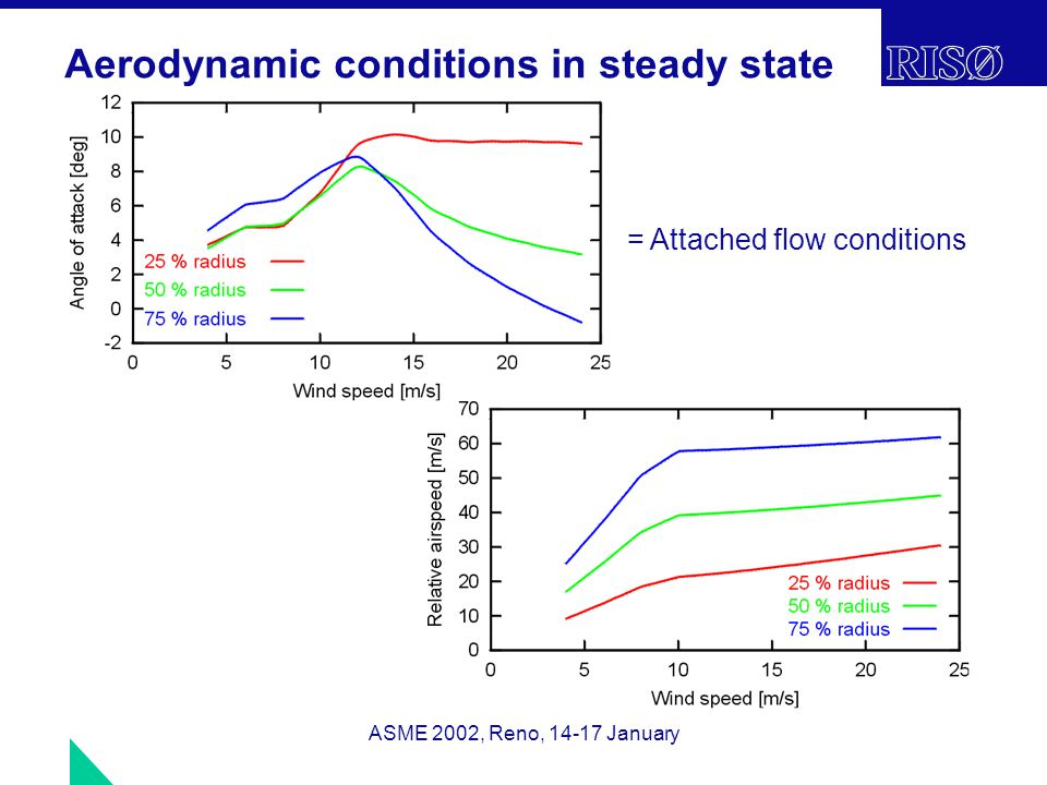 ASME 2002, Reno, 14-17 January Aerodynamic conditions in steady state = Attached flow conditions