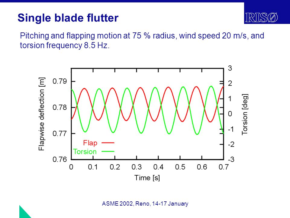 ASME 2002, Reno, 14-17 January Single blade flutter Pitching and flapping motion at 75 % radius, wind speed 20 m/s, and torsion frequency 8.5 Hz.