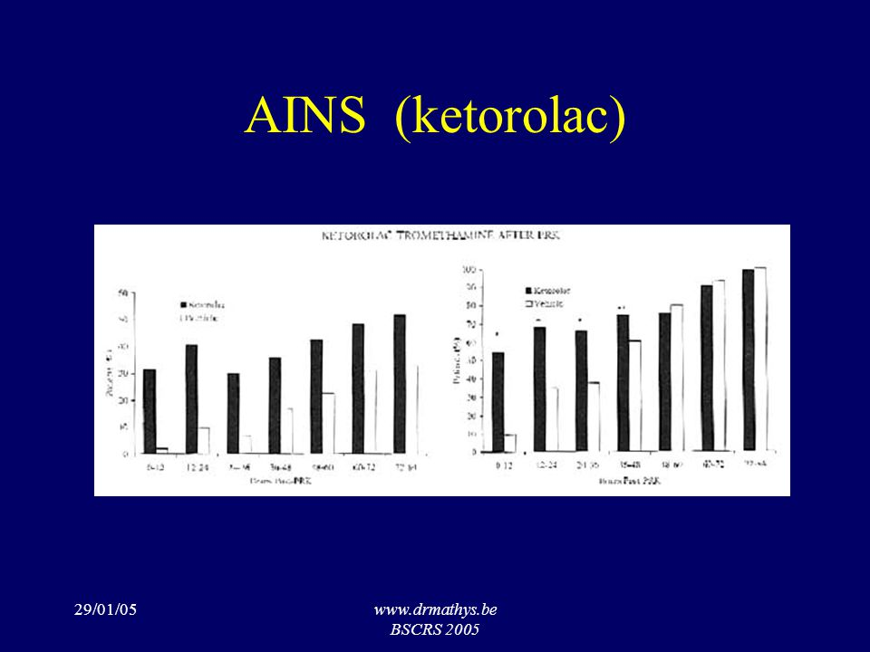29/01/05www.drmathys.be BSCRS 2005 AINS (ketorolac)