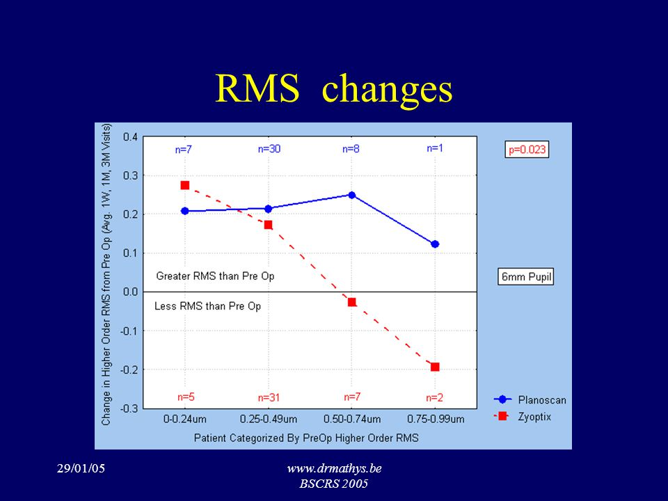 29/01/05www.drmathys.be BSCRS 2005 RMS changes