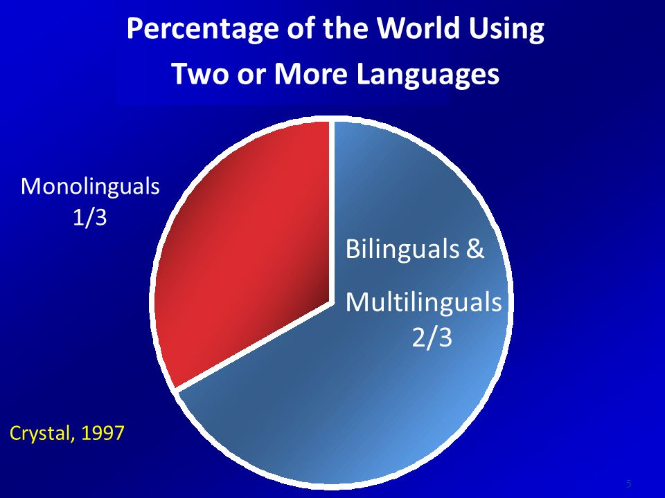 Monolinguals 1/3 Bilinguals & Multilinguals 2/3 Crystal, 1997 Percentage of the World Using Two or More Languages 5