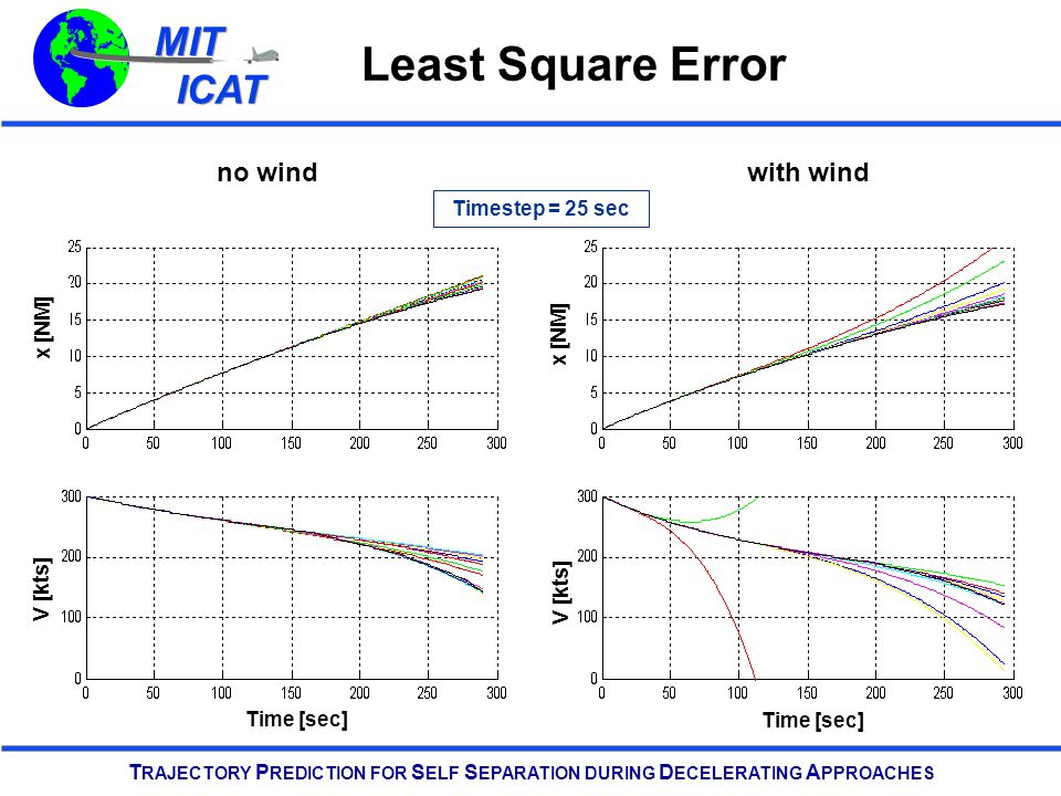MIT ICAT MIT ICAT T RAJECTORY P REDICTION FOR S ELF S EPARATION DURING D ECELERATING A PPROACHES Least Square Error V [kts] x [NM] Time [sec] V [kts] x [NM] Time [sec] no windwith wind Timestep = 25 sec