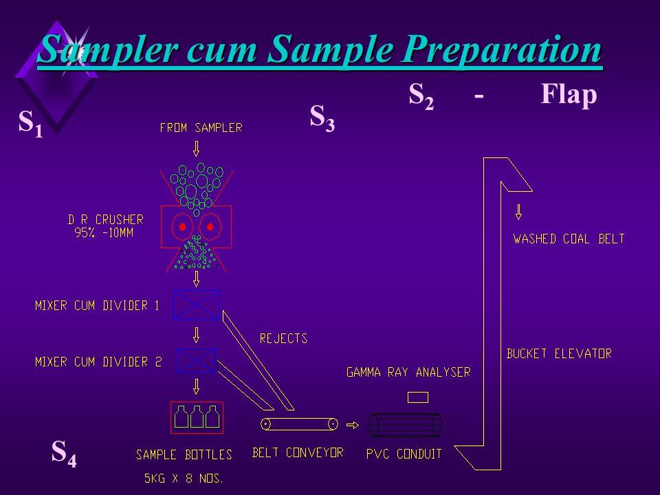Sampling Points Belt SampleS 1 (Stop belt) Flap SampleS 2 * Auto SamplerS 3 Bottle SampleS 4 * discontinued at later stage