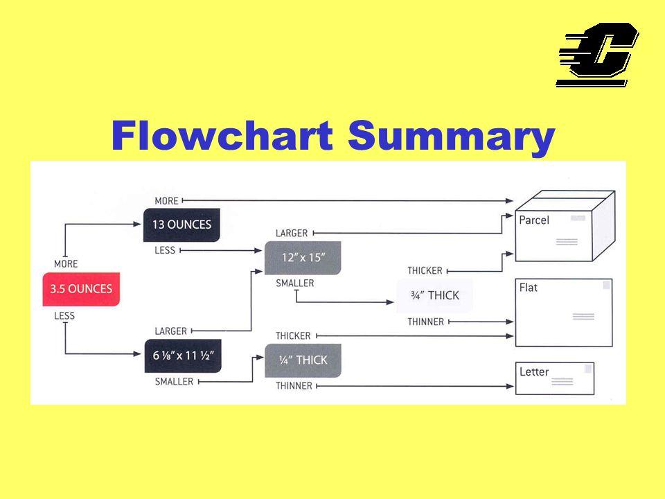 Flowchart Summary