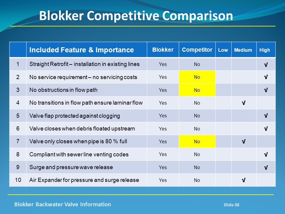 Blokker Competitive Comparison Included Feature & Importance BlokkerCompetitor LowMediumHigh 1Straight Retrofit – installation in existing lines YesNo