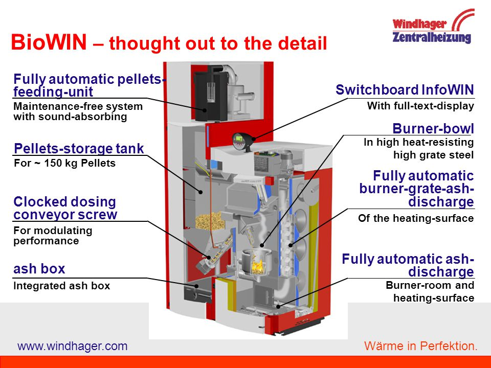 Wärme in Perfektion.www.windhager.com Feeding from the storage tank Pellets supply Automatic ignition Heating operation BioWIN – burning procedure