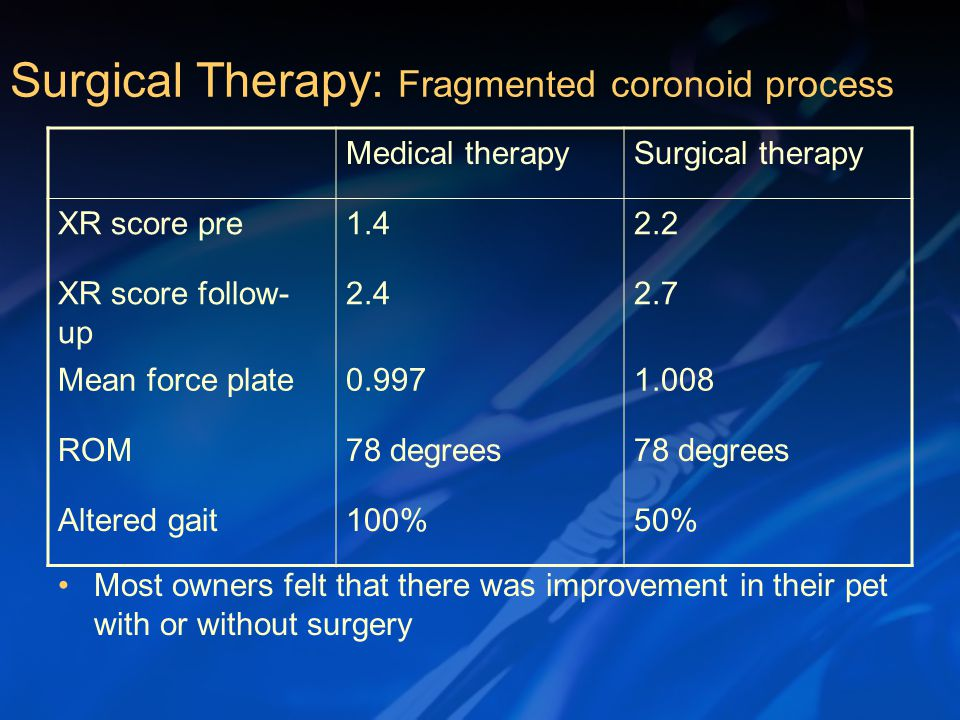 Most owners felt that there was improvement in their pet with or without surgery Surgical Therapy: Fragmented coronoid process Medical therapySurgical therapy XR score pre1.42.2 XR score follow- up 2.42.7 Mean force plate0.9971.008 ROM78 degrees Altered gait100%50%