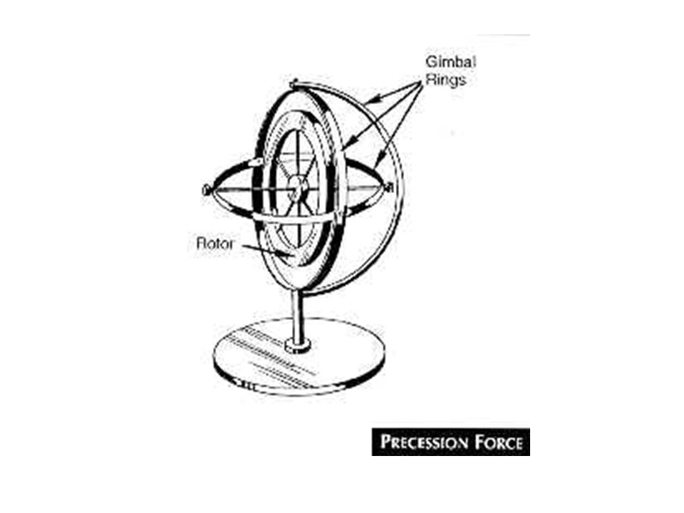 Gyroscopic Flight Instruments Attitude Indicator Heading Indicator Turn Coordinator Gyros are mounted on gimbals which allow the plane to move about t