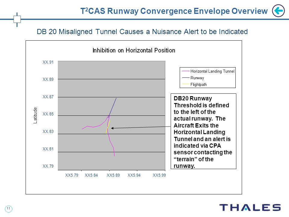 11 T 2 CAS Runway Convergence Envelope Overview DB 20 Misaligned Tunnel Causes a Nuisance Alert to be Indicated DB20 Runway Threshold is defined to the left of the actual runway.