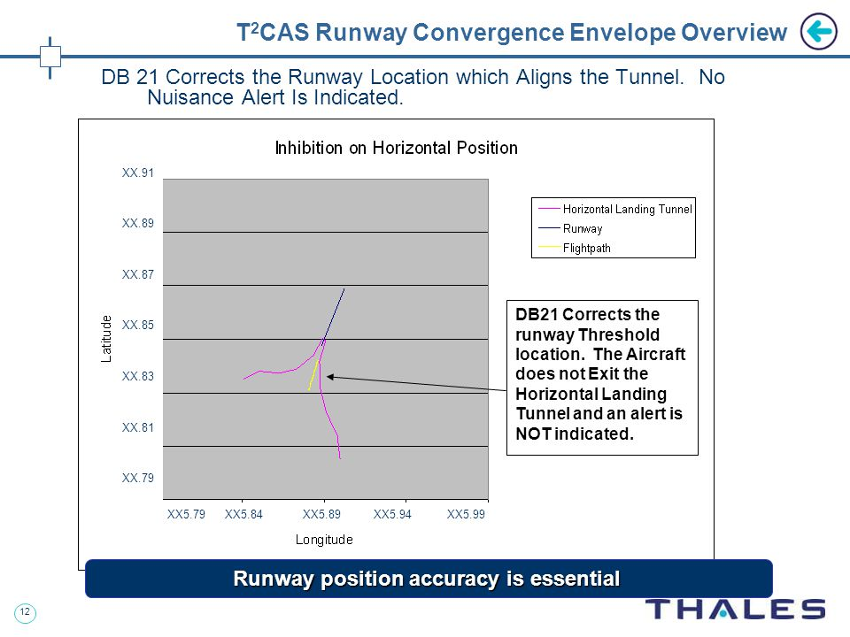 12 T 2 CAS Runway Convergence Envelope Overview DB 21 Corrects the Runway Location which Aligns the Tunnel.