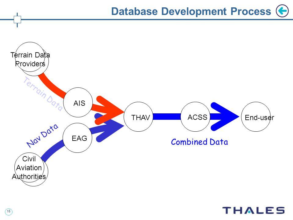 15 Database Development Process AIS EAG THAV ACSS End-user Civil Aviation Authorities Terrain Data Providers Terrain Data Nav Data Combined Data