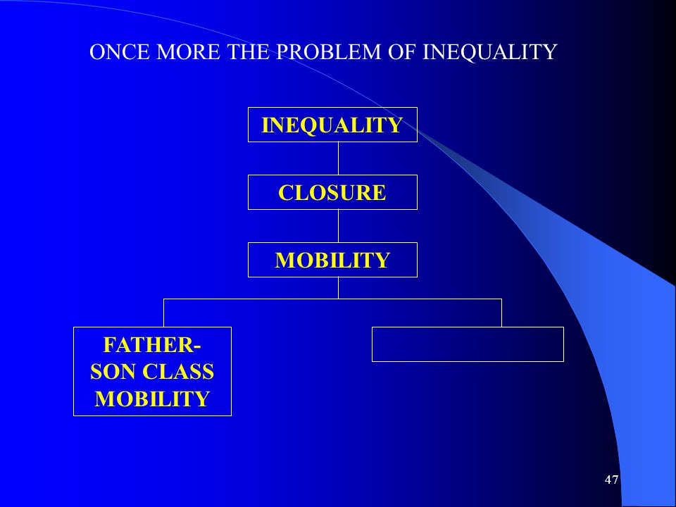 47 ONCE MORE THE PROBLEM OF INEQUALITY INEQUALITY CLOSURE MOBILITY FATHER- SON CLASS MOBILITY