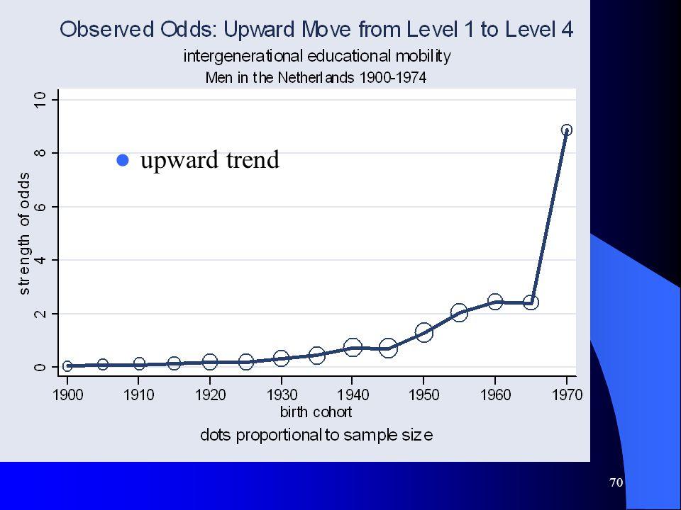 70 upward trend