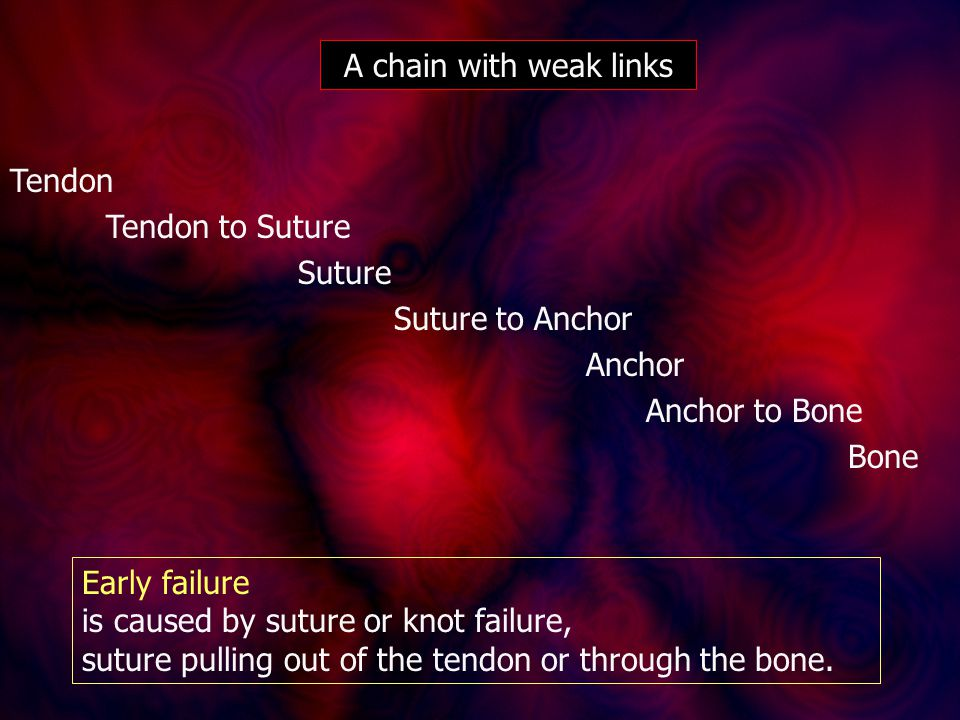Tendon Tendon to Suture Suture Suture to Anchor Anchor Anchor to Bone Bone A chain with weak links Early failure is caused by suture or knot failure, suture pulling out of the tendon or through the bone.