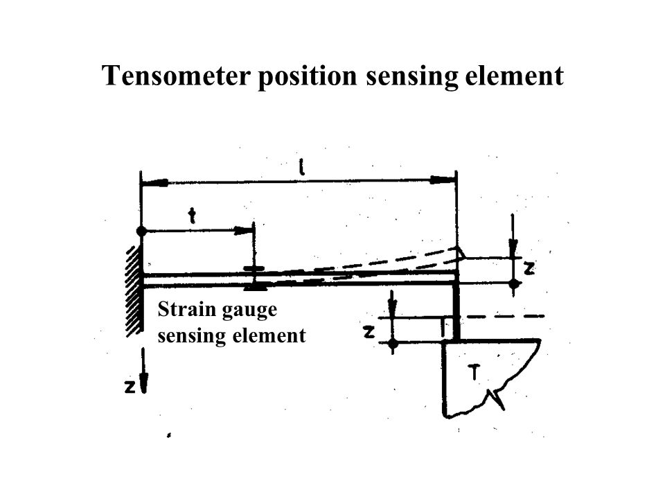 Tensometer position sensing element Strain gauge sensing element