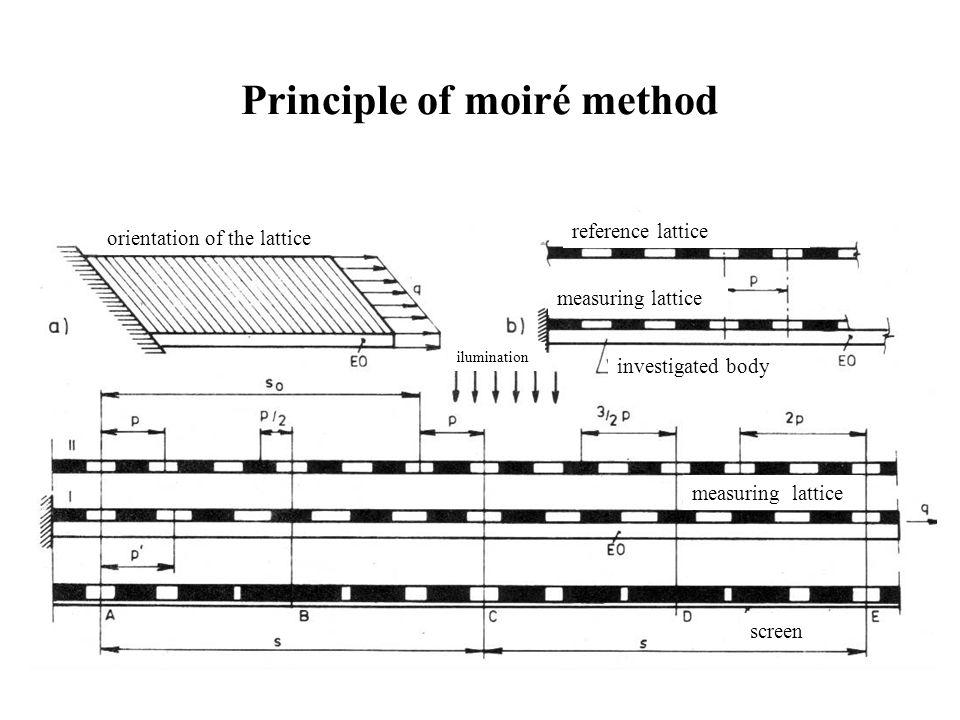 Principle of moiré method orientation of the lattice reference lattice measuring lattice investigated body ilumination measuring lattice screen